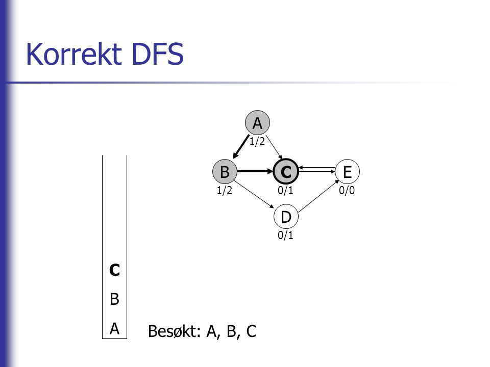 Korrekt DFS C B A A 1/2 0/1 0/0 B C E D Besøkt: A, B, C