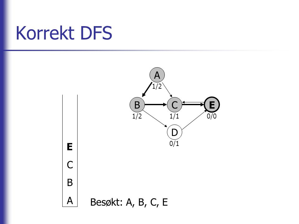 Korrekt DFS E C B A A 1/2 1/1 0/0 0/1 B C E D Besøkt: A, B, C, E