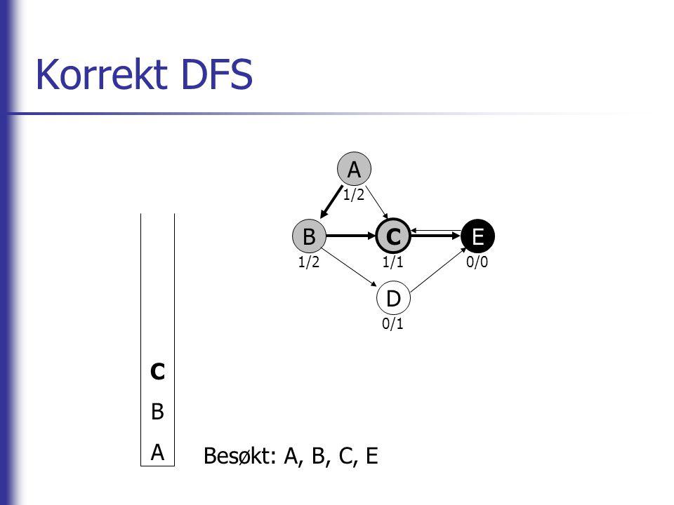 Korrekt DFS C B A A 1/2 1/1 0/0 0/1 B C E D Besøkt: A, B, C, E