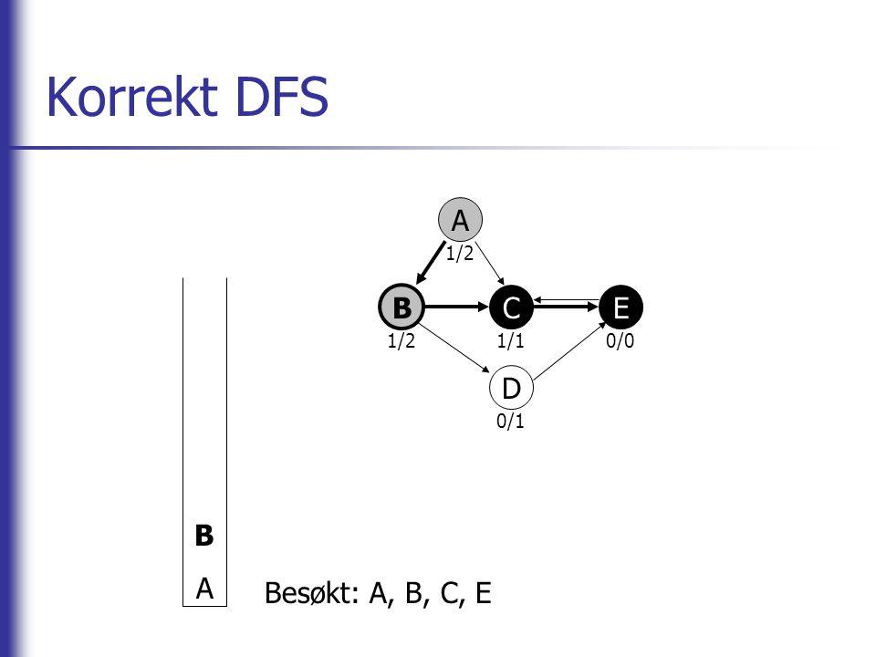 Korrekt DFS B A A 1/2 1/1 0/0 0/1 B C E D Besøkt: A, B, C, E