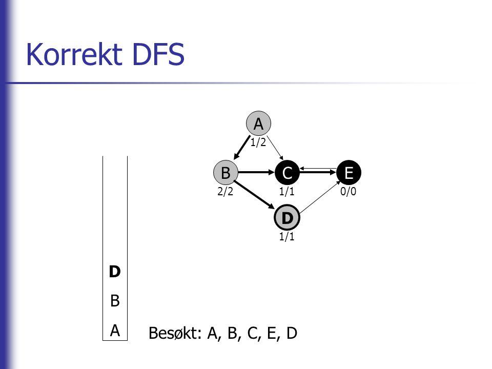 Korrekt DFS D B A A 2/2 1/2 1/1 0/0 B C E D Besøkt: A, B, C, E, D