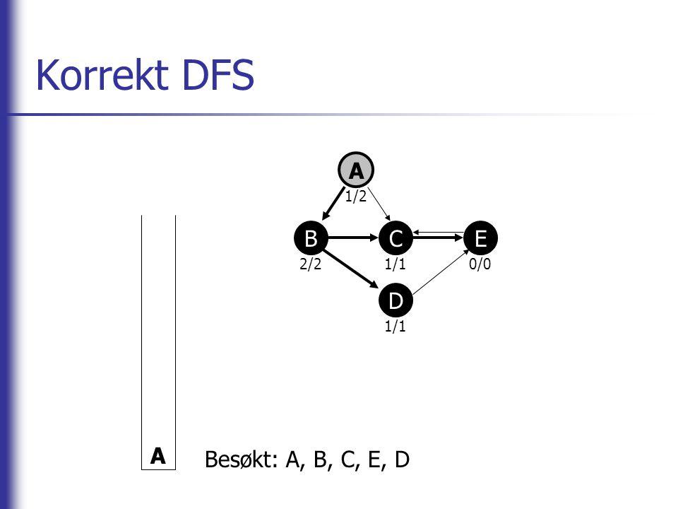 Korrekt DFS A A 2/2 1/2 1/1 0/0 B C E D Besøkt: A, B, C, E, D