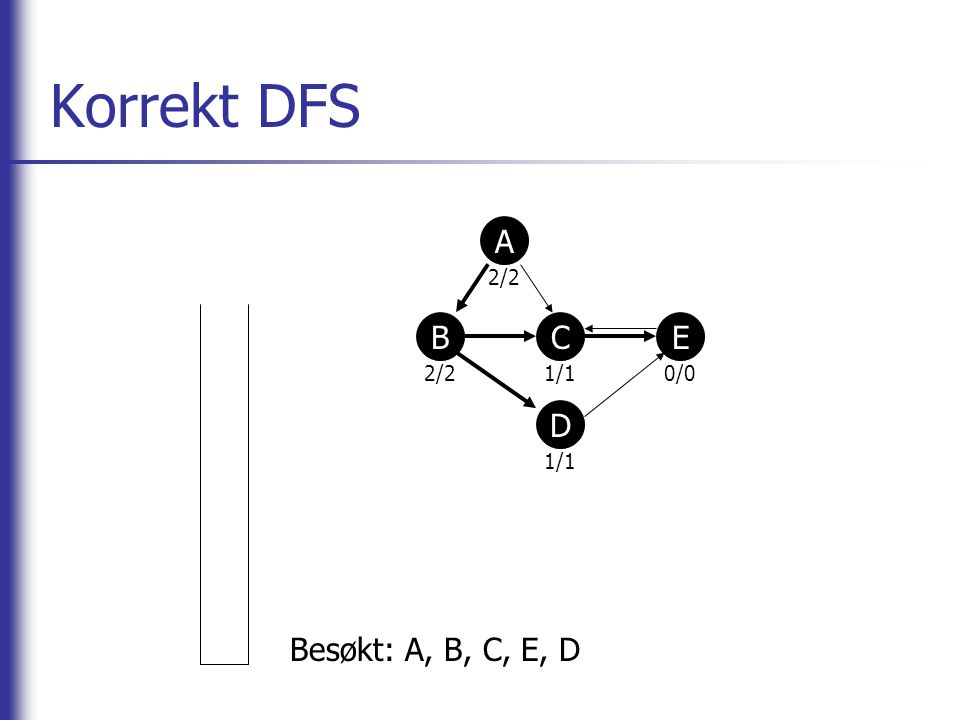 Korrekt DFS A 2/2 1/1 0/0 B C E D Besøkt: A, B, C, E, D