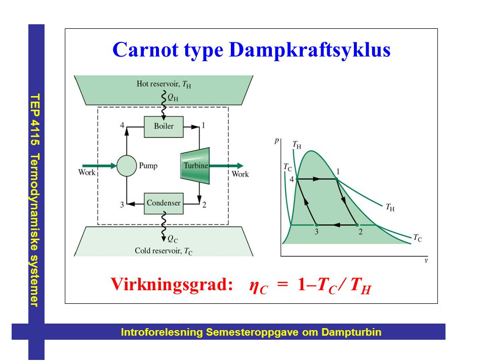 Carnot type Dampkraftsyklus