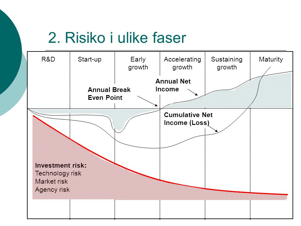 2. Risiko i ulike faser R&D Start-up Early growth Accelerating growth