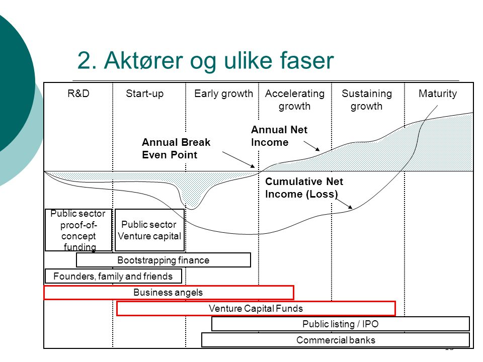 2. Aktører og ulike faser R&D Start-up Early growth
