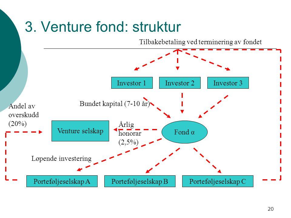 3. Venture fond: struktur