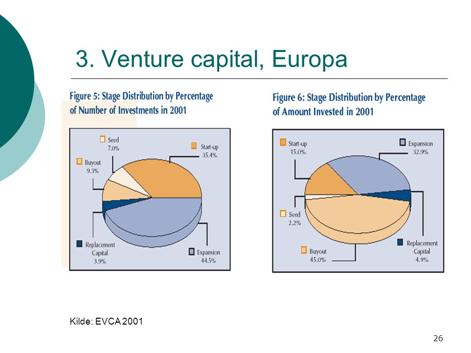 3. Venture capital, Europa