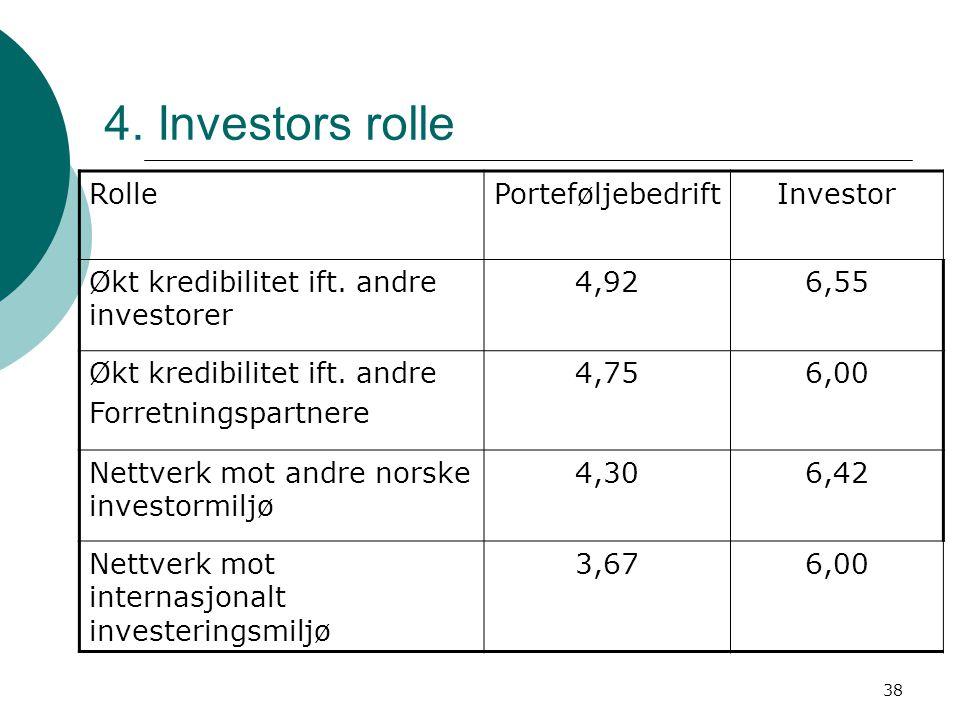 4. Investors rolle Rolle Porteføljebedrift Investor