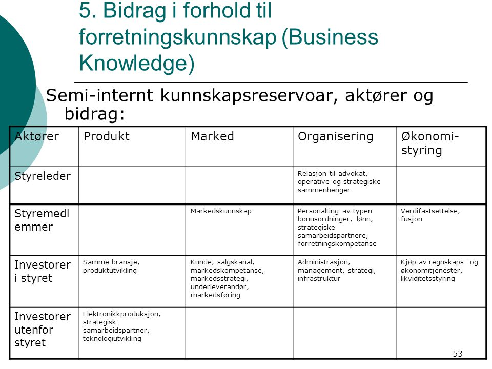 5. Bidrag i forhold til forretningskunnskap (Business Knowledge)