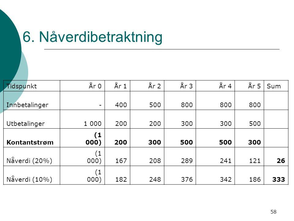 6. Nåverdibetraktning Tidspunkt År 0 År 1 År 2 År 3 År 4 År 5 Sum