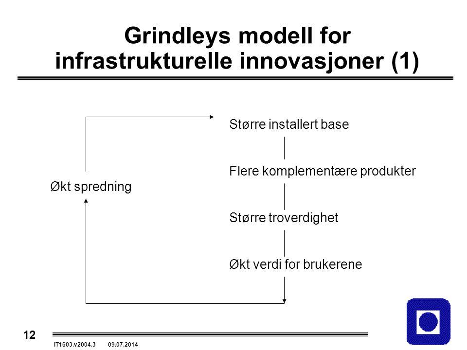Grindleys modell for infrastrukturelle innovasjoner (1)