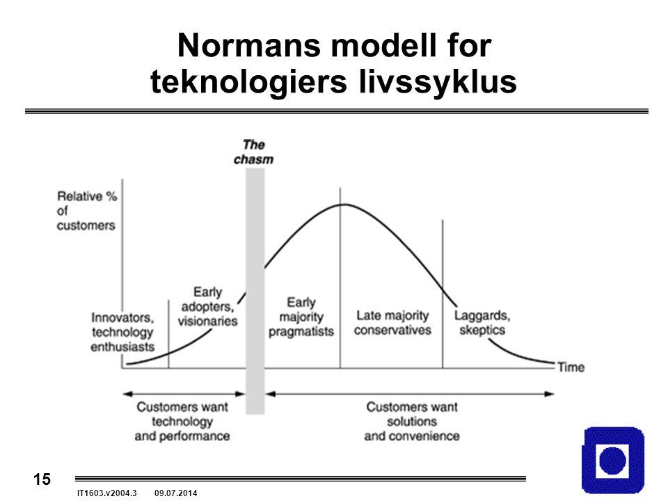 Normans modell for teknologiers livssyklus