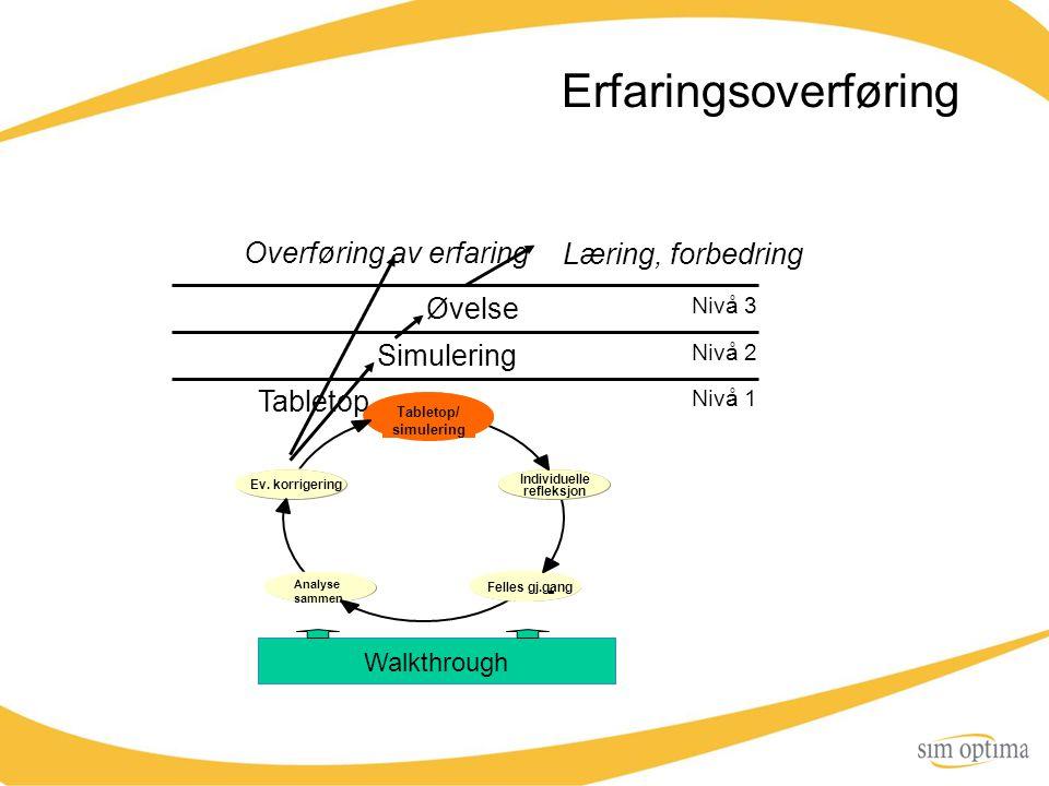Erfaringsoverføring Overføring av erfaring Læring, forbedring Øvelse