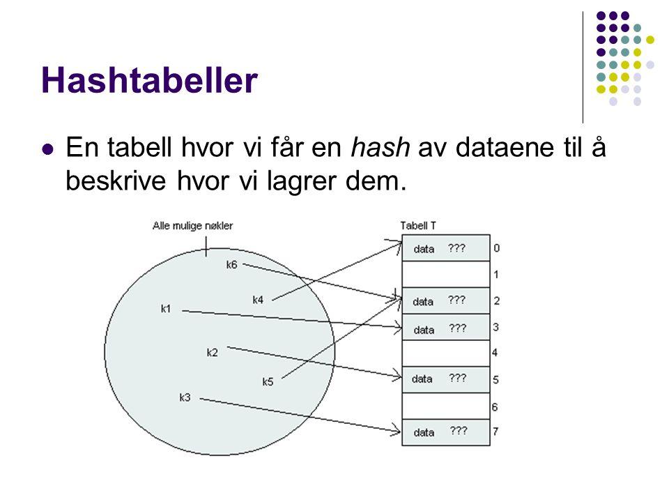 Hashtabeller En tabell hvor vi får en hash av dataene til å beskrive hvor vi lagrer dem.