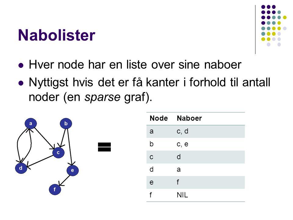 Nabolister Hver node har en liste over sine naboer