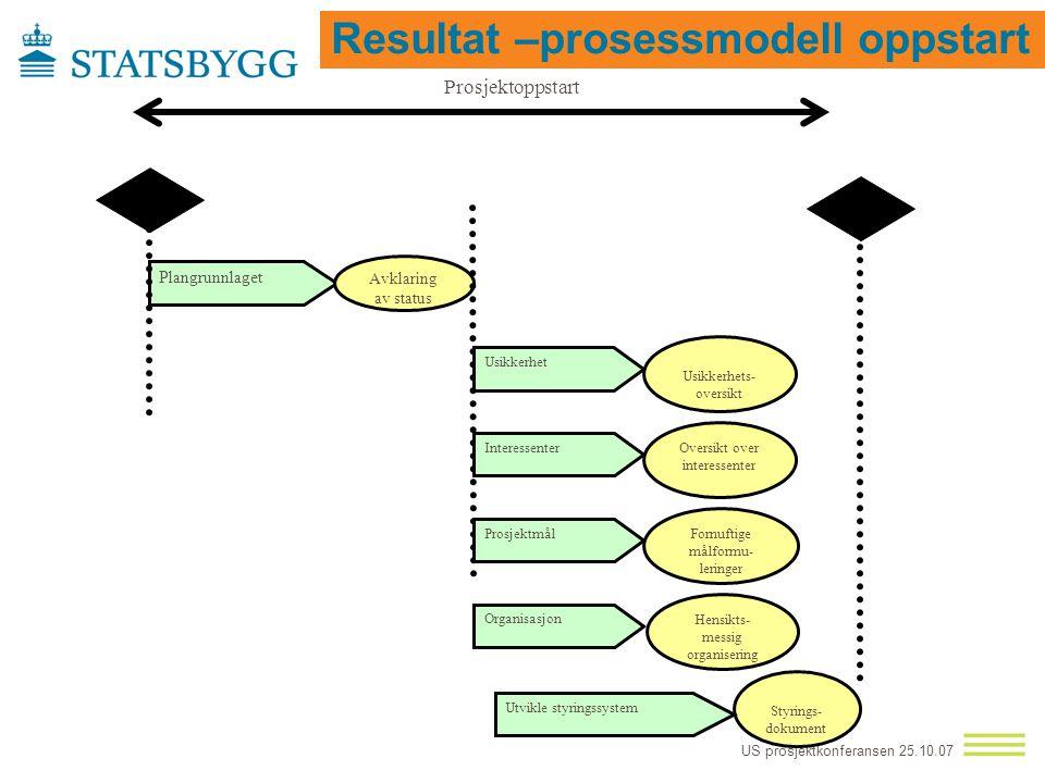 Resultat –prosessmodell oppstart