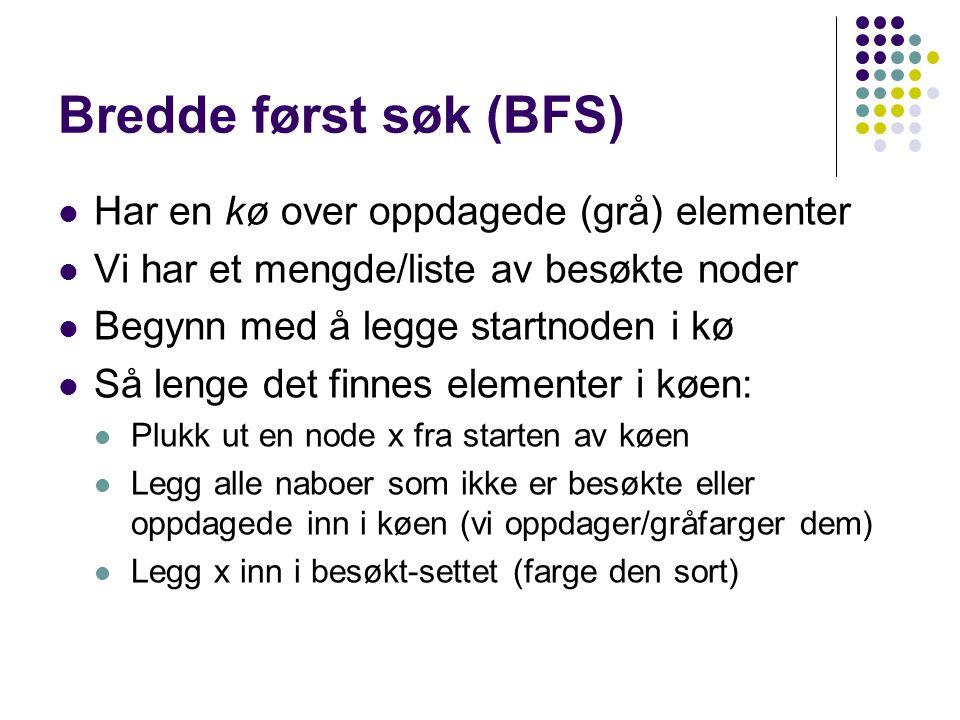 Bredde først søk (BFS) Har en kø over oppdagede (grå) elementer