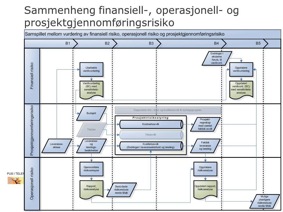 Sammenheng finansiell-, operasjonell- og prosjektgjennomføringsrisiko