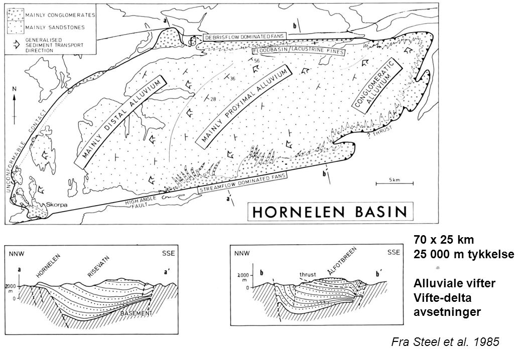 70 x 25 km 25 000 m tykkelse Alluviale vifter Vifte-delta avsetninger Fra Steel et al. 1985