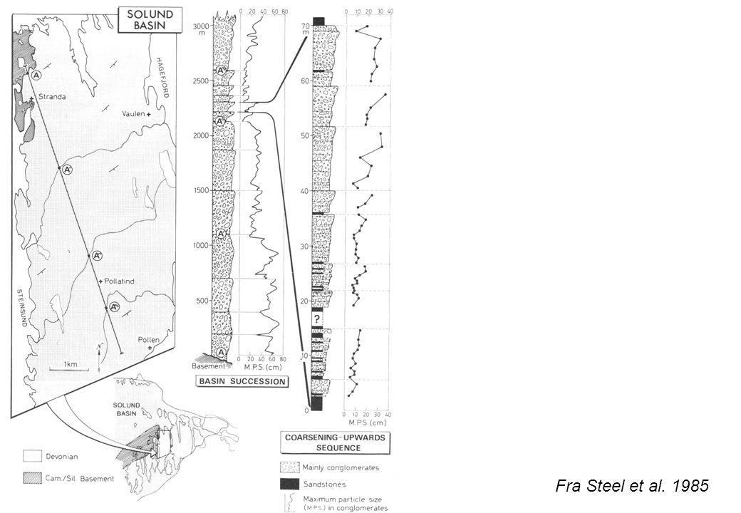 Fra Steel et al. 1985