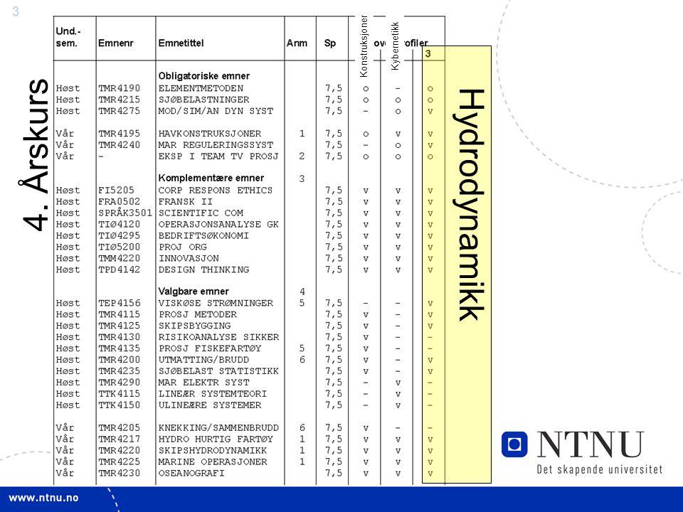 Konstruksjoner Kybernetikk 4. Årskurs Hydrodynamikk