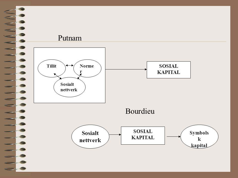 Putnam Bourdieu Sosialt nettverk SOSIAL KAPITAL SOSIAL KAPITAL