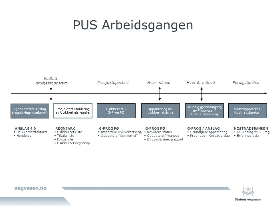 PUS Arbeidsgangen Vedtatt. prosjektoppstart. Prosjektoppstart. Hver måned. Hver 6. måned. Ferdigstillelse.
