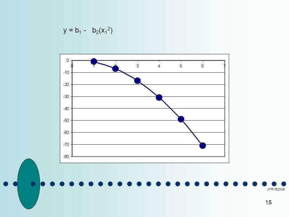 y = b1 - b2(x12) JFRYE2005