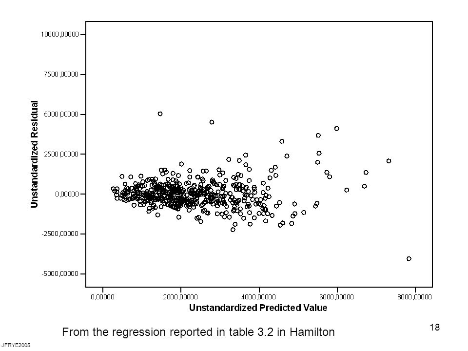 From the regression reported in table 3.2 in Hamilton
