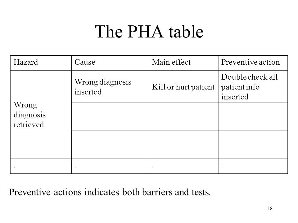 The PHA table Preventive actions indicates both barriers and tests.