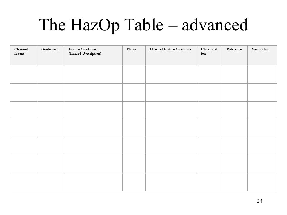 The HazOp Table – advanced