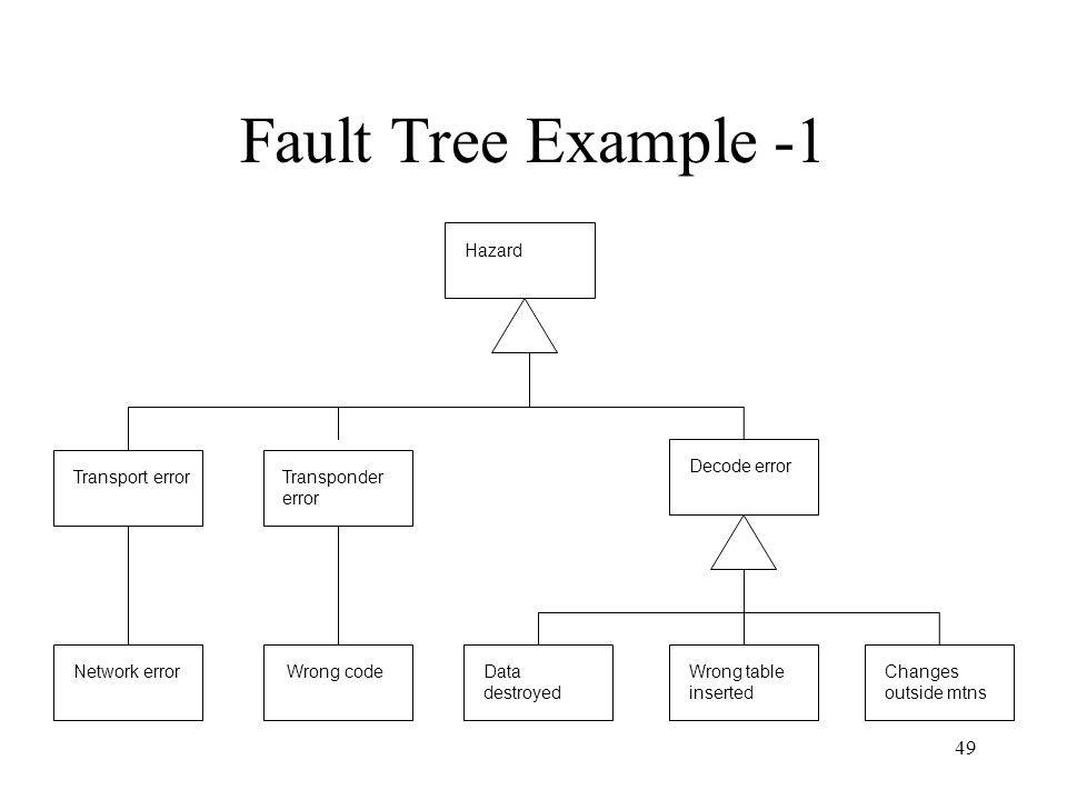 Fault Tree Example -1 Wrong code Network error Data destroyed