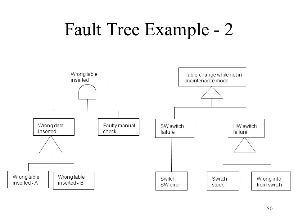 Fault Tree Example - 2 Table change while not in maintenance mode
