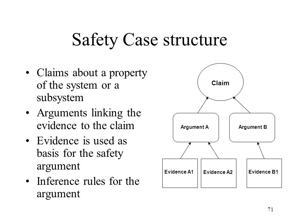 Safety Case structure Claims about a property of the system or a subsystem. Arguments linking the evidence to the claim.