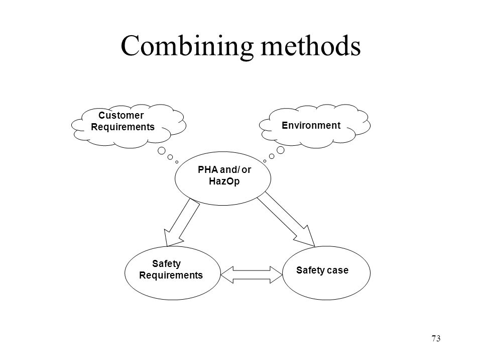 Combining methods Customer Environment PHA and/ or HazOp Safety