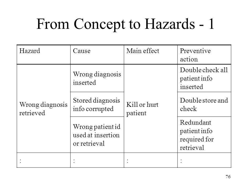From Concept to Hazards - 1