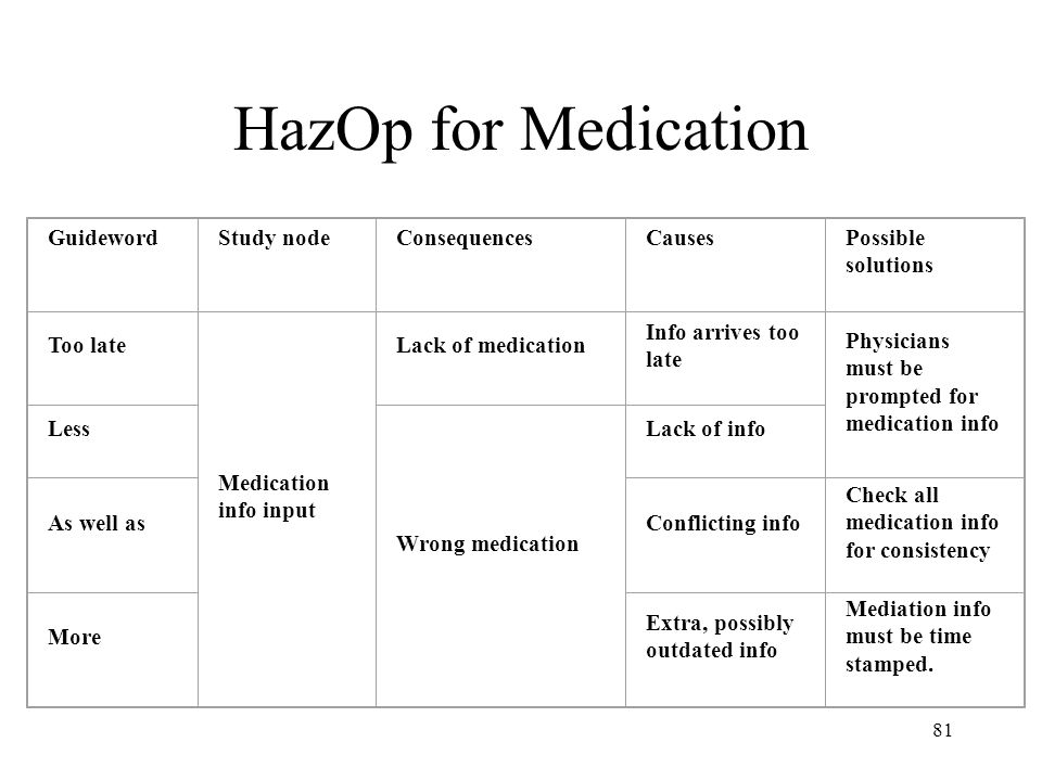 HazOp for Medication Guideword Study node Consequences Causes