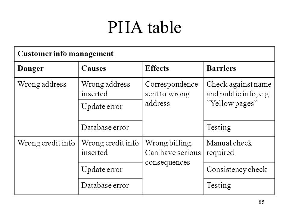 PHA table Customer info management Danger Causes Effects Barriers