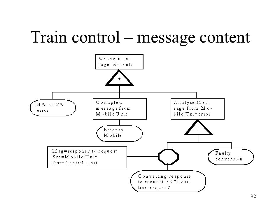 Train control – message content