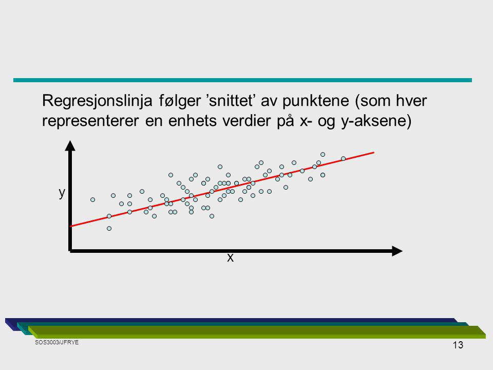 Regresjonslinja følger 'snittet' av punktene (som hver representerer en enhets verdier på x- og y-aksene)