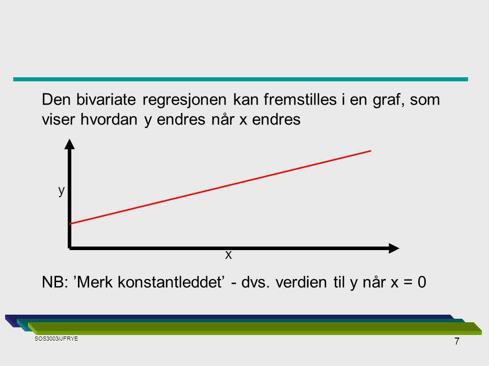NB: 'Merk konstantleddet' - dvs. verdien til y når x = 0