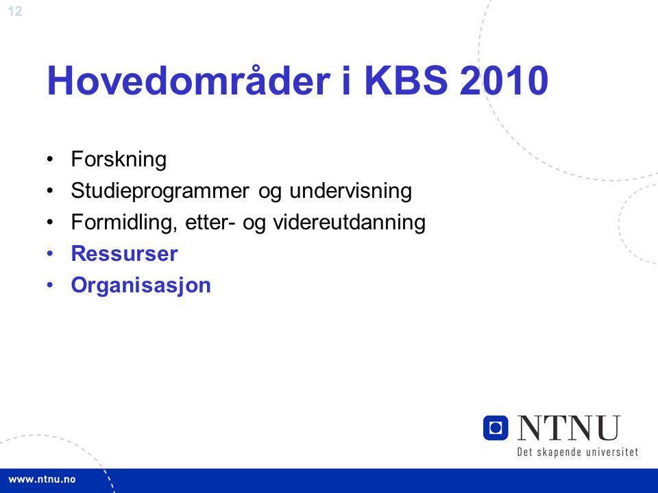 Hovedområder i KBS 2010 Forskning Studieprogrammer og undervisning