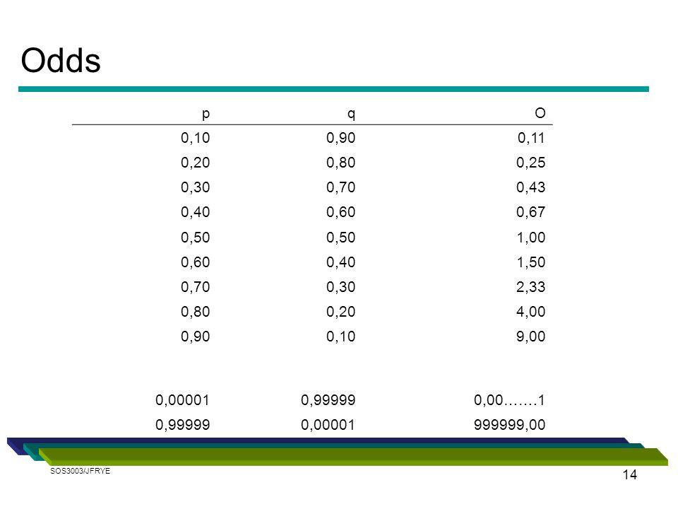 Odds p. q. O. 0,10. 0,90. 0,11. 0,20. 0,80. 0,25. 0,30. 0,70. 0,43. 0,40. 0,60. 0,67.
