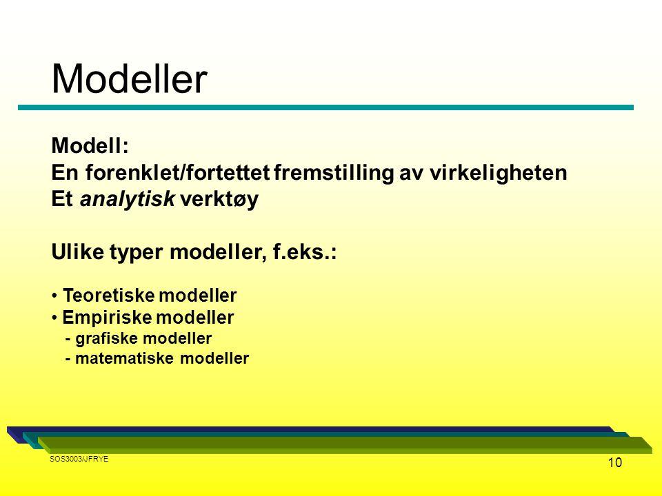 Modeller Modell: En forenklet/fortettet fremstilling av virkeligheten