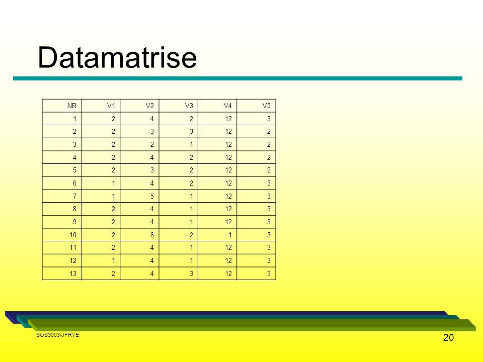 Datamatrise NR V1 V2 V3 V4 V5 1 2 4 12 3 5 6 7 8 9 10 11 13 SOS3003/JFRYE