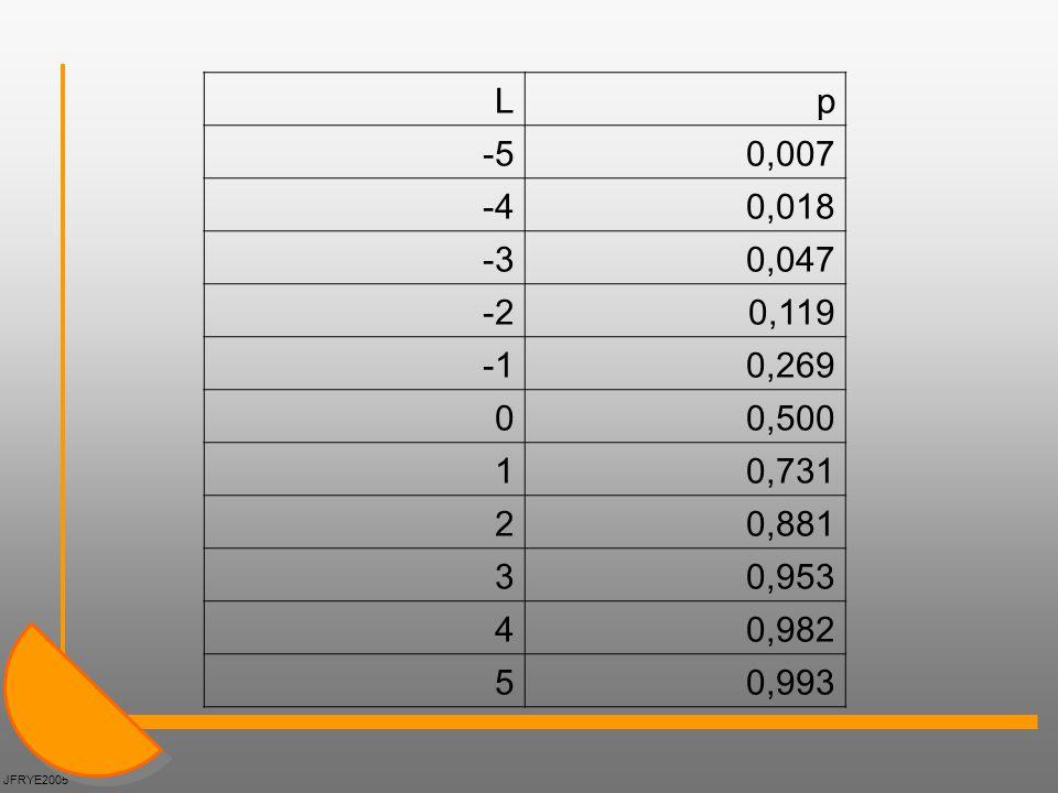 L p. -5. 0,007. -4. 0,018. -3. 0,047. -2. 0,119. -1. 0,269. 0,500. 1. 0,731. 2. 0,881.
