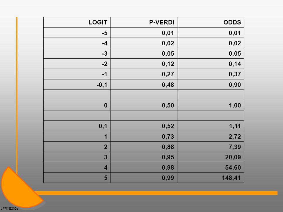 LOGIT P-VERDI ODDS -5 0,01 -4 0,02 -3 0,05 -2 0,12 0,14 -1 0,27 0,37