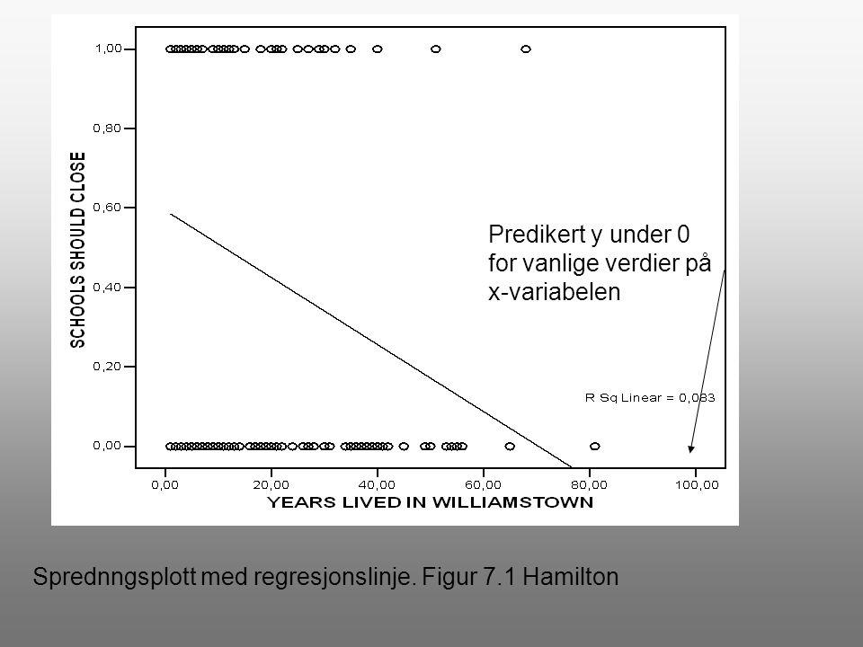 Predikert y under 0 for vanlige verdier på x-variabelen