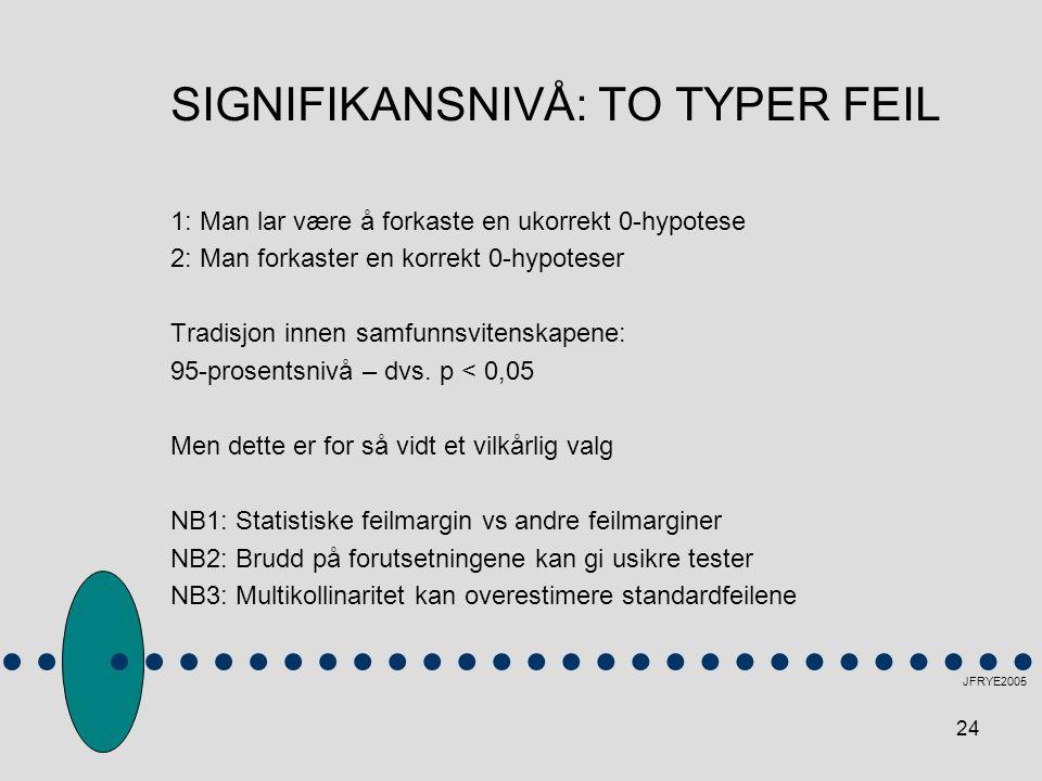 SIGNIFIKANSNIVÅ: TO TYPER FEIL